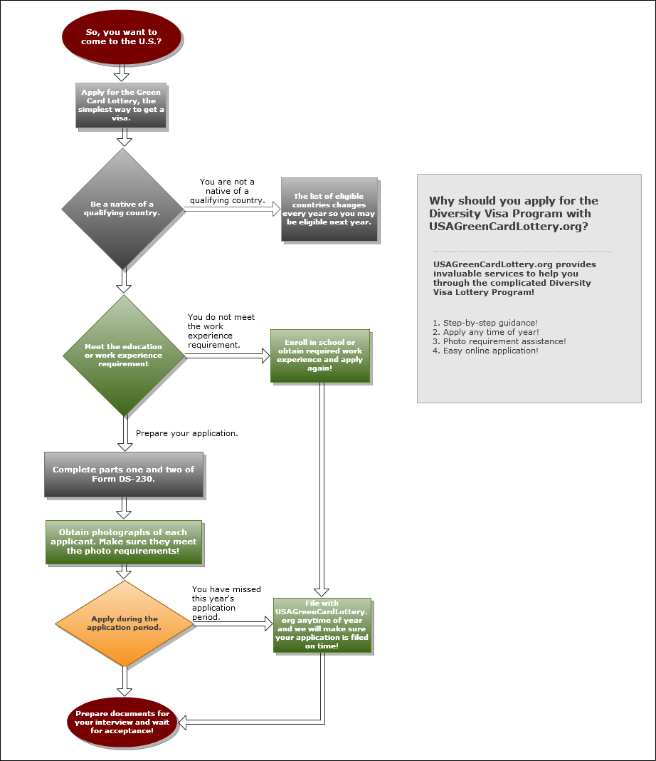Green Card Lottery Flow Chart